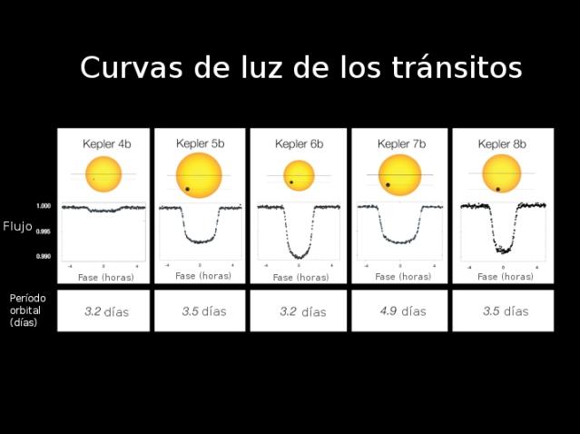 transito_curva_de_luz